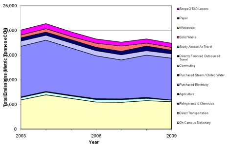 Figure 1: Total Emissions by Source 2003-2009