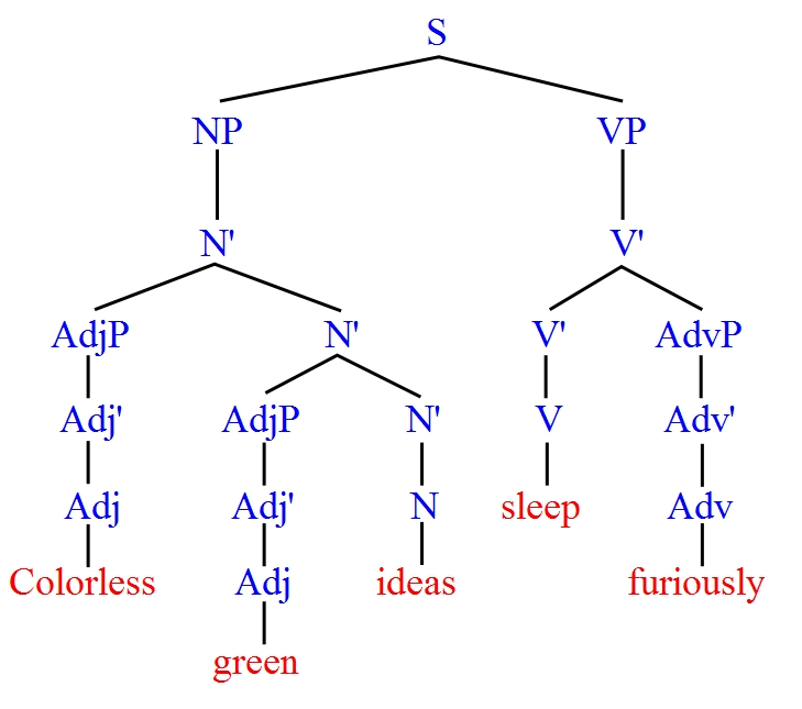 Syntax tree for the sentence
