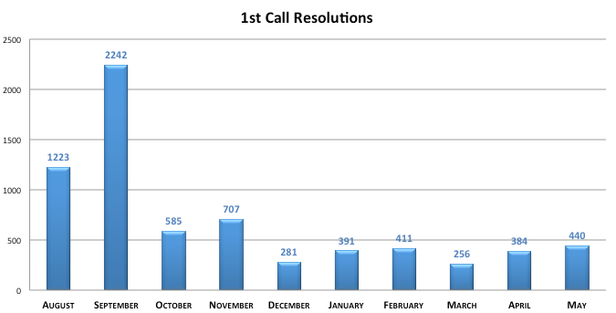 1st Call Resolutions - 1