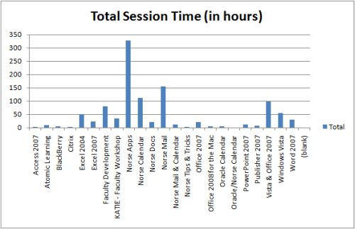 Total Session Time