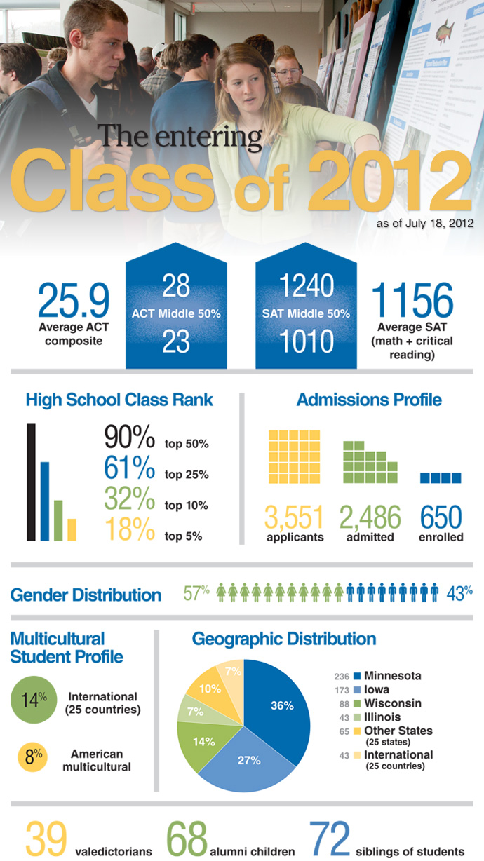 Entering Class of 2012 Profile