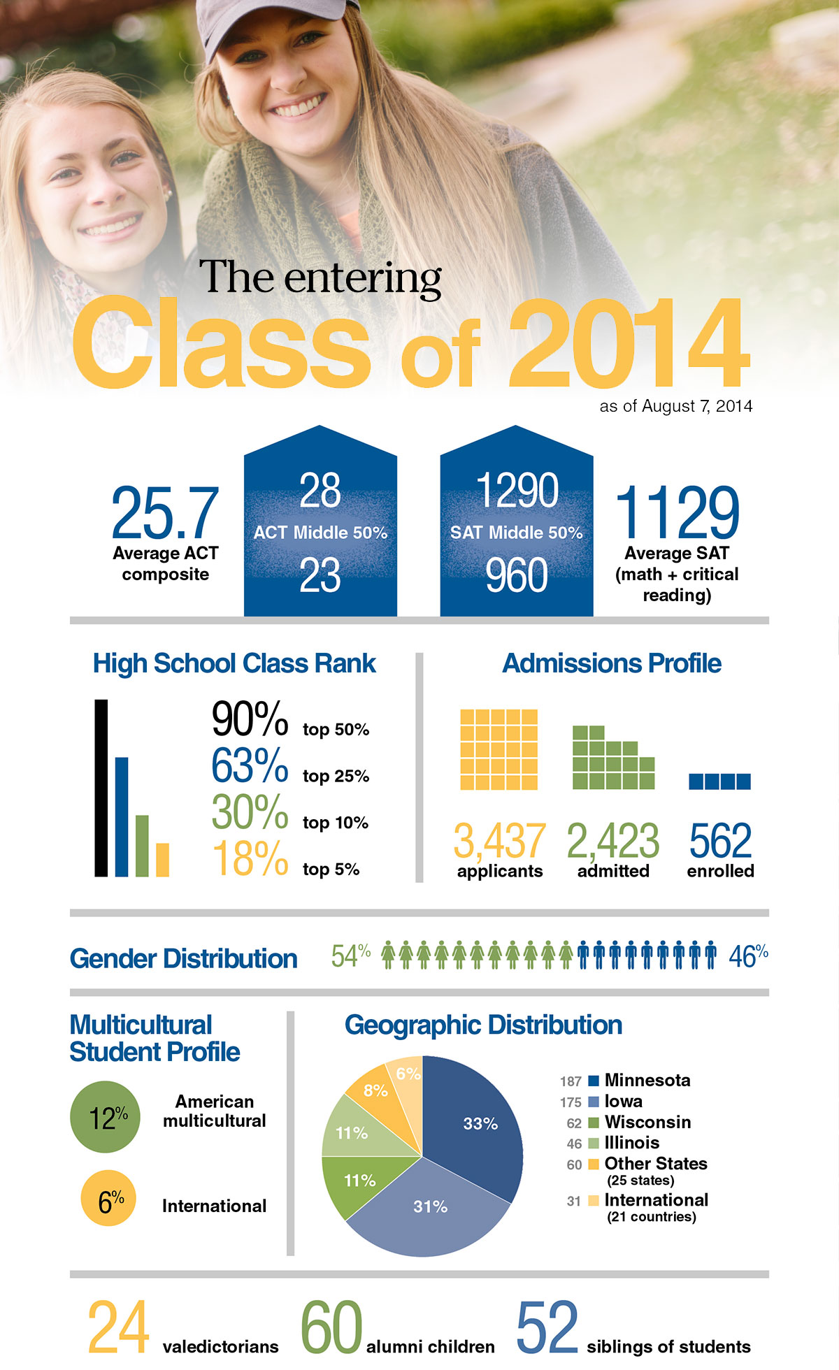 Infographic with statistics for the entering class of 2013 profile.