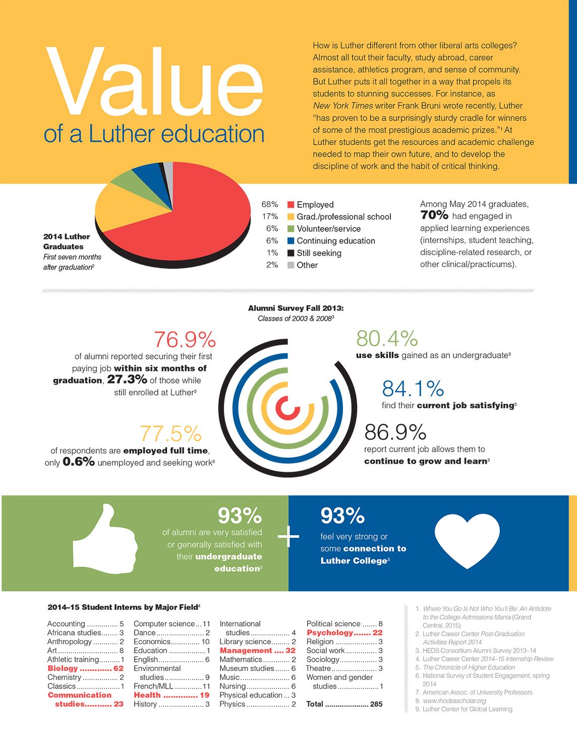 Infographic examining the value of a Luther education.