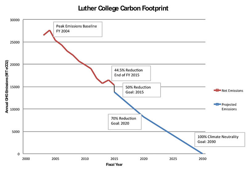 Luther College carbon footprint data and goals.