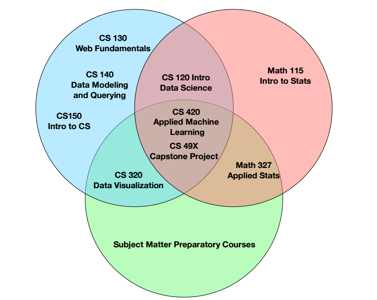 Venn Diagram Of The Requirements For The Data Science Major