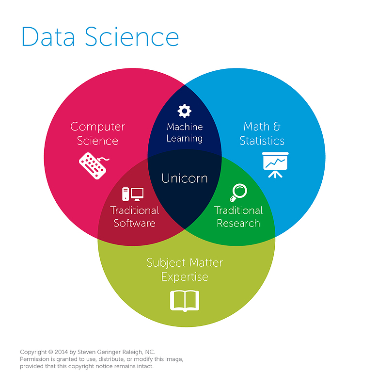 Venn Diagram Of Data Science Unicorn