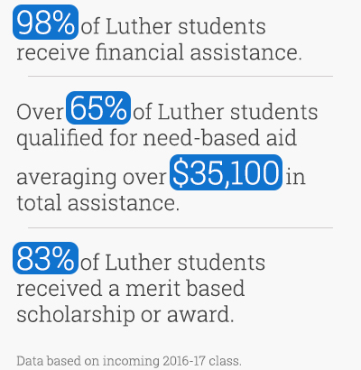 98% of Luther students receive financial assistance. Over 65% of Luther students qualified for need-based aid averaging over $35,100 in total assistance. 83% of Luther students received a merit based scholarship or award.