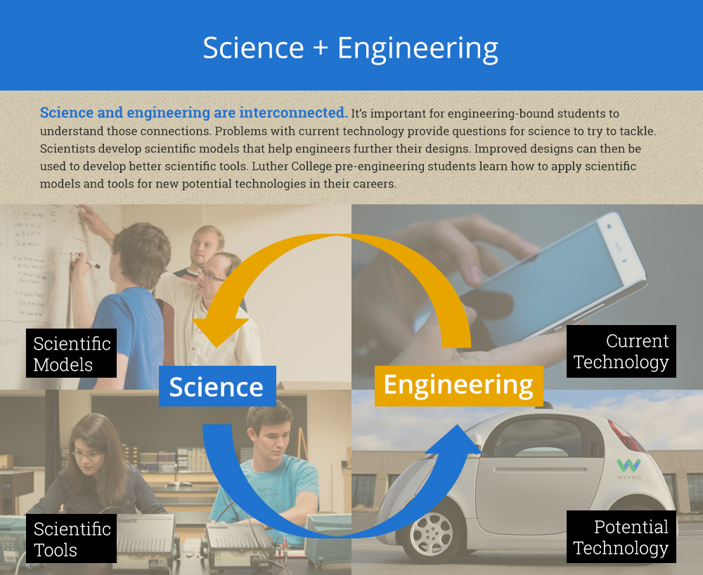 Infographic section explaining relationship between science and engineering.