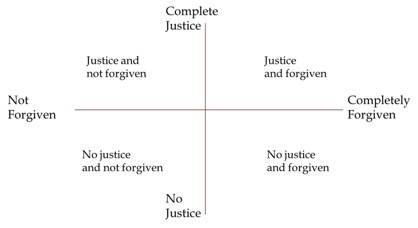 Justice and Forgivenss graph