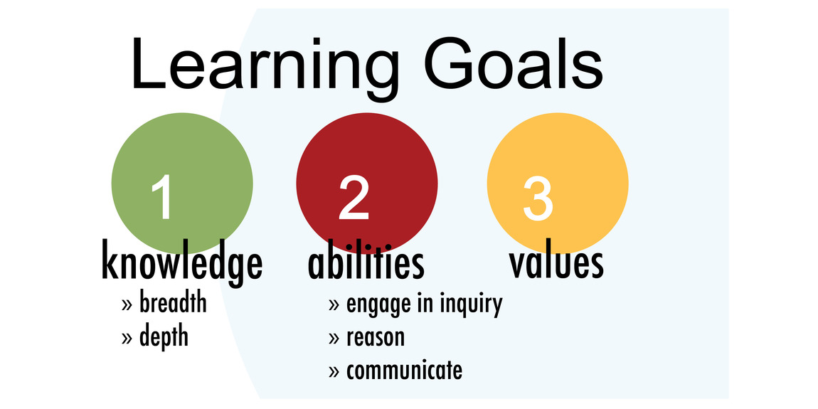 Learning Goals 2013-14