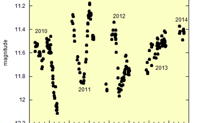 A semi-regular variable star light curve after a sudden increase in amplitude of variability that appeared in 2010.