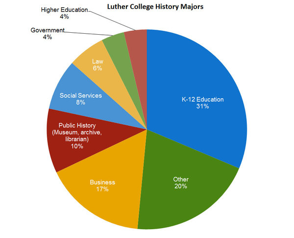 This graph was generated from self-reported data about the professions chosen by Luther College History Majors who graduated between 2002 and 2012.