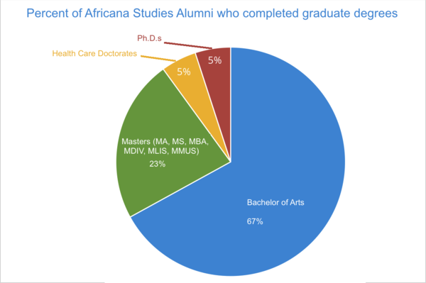 Degrees of education for Africana Studies alumni