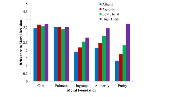 Moral Foundation Differences Among Theists, Atheists, and Agnostics